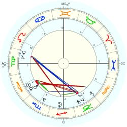 Alexander James Mill - natal chart (Placidus)