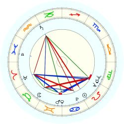 Forest Able - natal chart (noon, no houses)