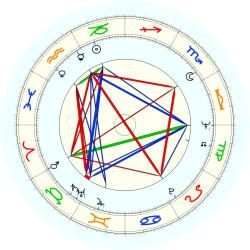 Charles Acton - natal chart (noon, no houses)