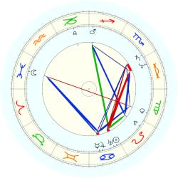 Alvan Adams - natal chart (noon, no houses)