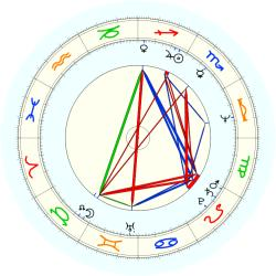 Don Adams - natal chart (noon, no houses)