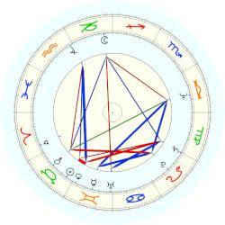 George Adams - natal chart (noon, no houses)
