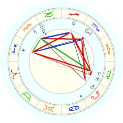 Michael Adams - natal chart (noon, no houses)
