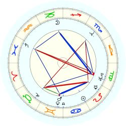 Rafael Addison - natal chart (noon, no houses)