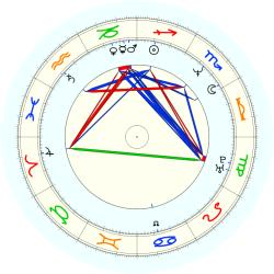 Mark Alarie - natal chart (noon, no houses)