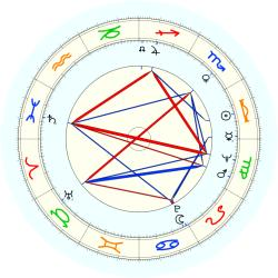 Gary Alcorn - natal chart (noon, no houses)