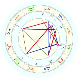 Steve Alford - natal chart (noon, no houses)