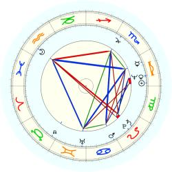 Lucius Allen - natal chart (noon, no houses)