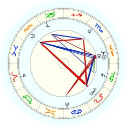 Odis Allison - natal chart (noon, no houses)