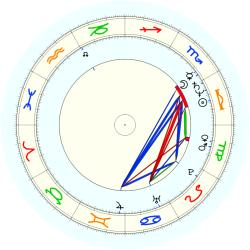 Jerome Anderson - natal chart (noon, no houses)