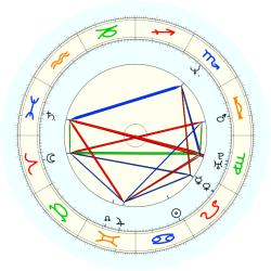 Joe Arlaukas - natal chart (noon, no houses)