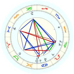 Herschel Baltimore - natal chart (noon, no houses)
