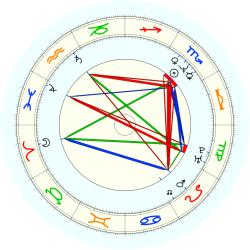 J.S. Battle - natal chart (noon, no houses)