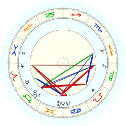 Lloyd Batts - natal chart (noon, no houses)