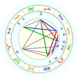 Elgin G. Baylor - natal chart (noon, no houses)