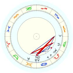 R.G. Bedell - natal chart (noon, no houses)