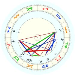 D.R. Bell - natal chart (noon, no houses)
