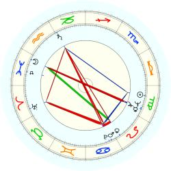 W.H. Bell - natal chart (noon, no houses)
