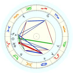 A.A. Bianchi - natal chart (noon, no houses)