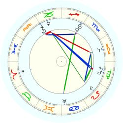 Henry Bibby - natal chart (noon, no houses)