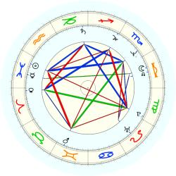 R.A.  (1959) Blackman - natal chart (noon, no houses)