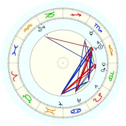 Alonzo Bradley - natal chart (noon, no houses)