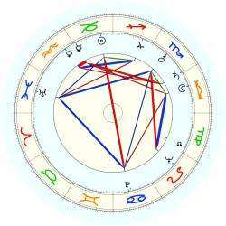 Audley Brindley - natal chart (noon, no houses)