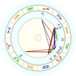 M.A. (1958) Brooks - natal chart (noon, no houses)