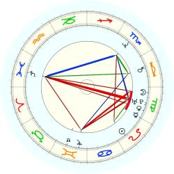 Scott Brooks - natal chart (noon, no houses)