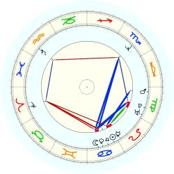Mike Brown - natal chart (noon, no houses)