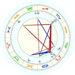 Bob Carpenter - natal chart (noon, no houses)
