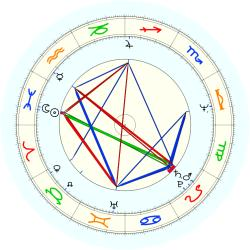 Austin Carr - natal chart (noon, no houses)