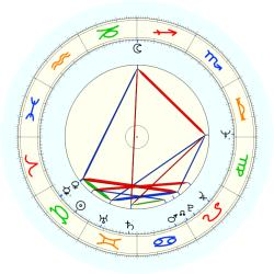 Bob (1944) Christian - natal chart (noon, no houses)