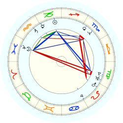 Tyrone Corbin - natal chart (noon, no houses)