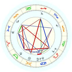 Francis Crossin - natal chart (noon, no houses)