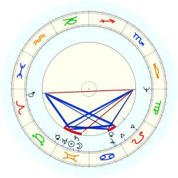 Billy Cunningham - natal chart (noon, no houses)