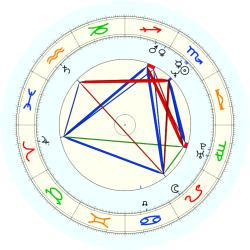 Greg Dreiling - natal chart (noon, no houses)