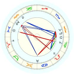 C. (1950) Dudley - natal chart (noon, no houses)