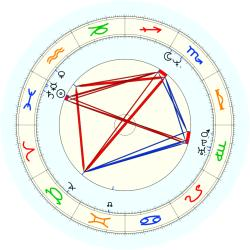 Chris (1965) Dudley - natal chart (noon, no houses)