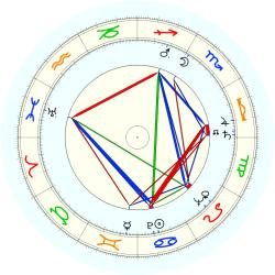 R.J. (1922) Duffy - natal chart (noon, no houses)