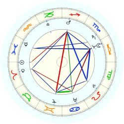 Mike Dunleavy - natal chart (noon, no houses)