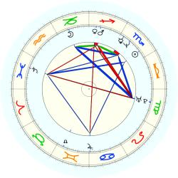 Kevin Edwards - natal chart (noon, no houses)