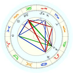 Phil Jackson Ford - natal chart (noon, no houses)