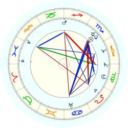 R.L. Freeman - natal chart (noon, no houses)