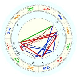 George Gervin - natal chart (noon, no houses)