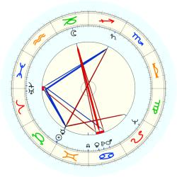 "Harry ""Bud"". Grant - natal chart (noon, no houses)"