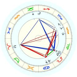 R. (1954) Green - natal chart (noon, no houses)