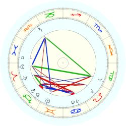 Richie Guerin - natal chart (noon, no houses)