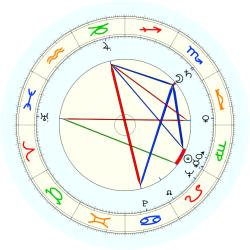 Bob Hahn - natal chart (noon, no houses)