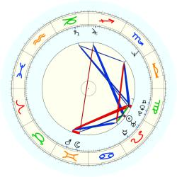 C. (1960) Henry - natal chart (noon, no houses)